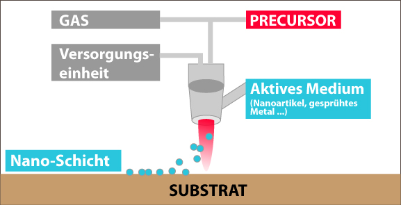 Funktionsprinzip Atmosphärendruck-Plasma